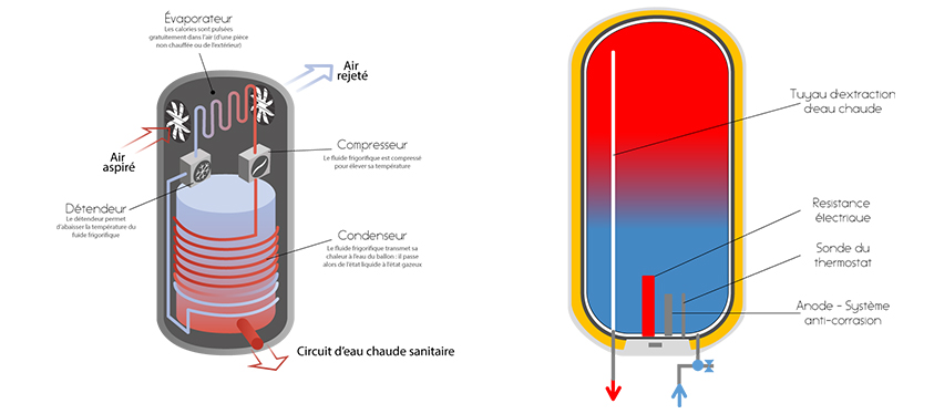 climatisation Lancon-climatisation reversible aix en provence-pac air air salon de provence-pac air eau bouches du rhone-chauffe-eau thermodynamique lancon-entretien de climatisation aix en provence-pompe a chaleur salon de provence